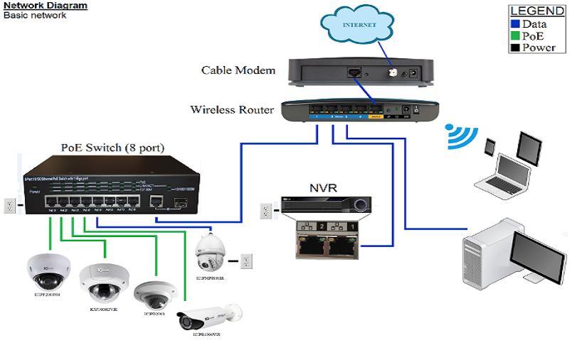 Свързване на IP камера към NVR